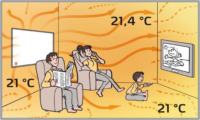 infrarotheizungen basiswissen heizen mit infrarot. Black Bedroom Furniture Sets. Home Design Ideas
