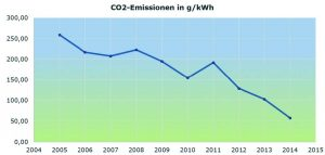 CO2 Emmissionen in g/kWh